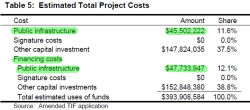 CentrePointe Bond Cost